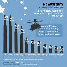 despesses militars per països europeus
