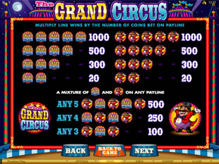 The Grand Circus Slots Payout