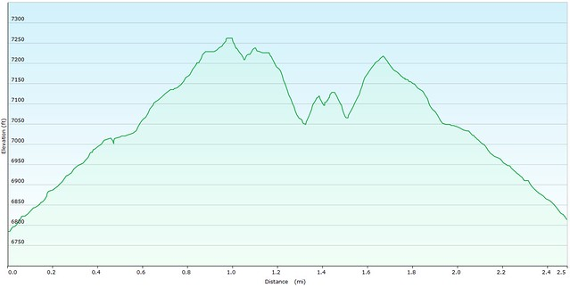Mt. Cutler Elevation Graph
