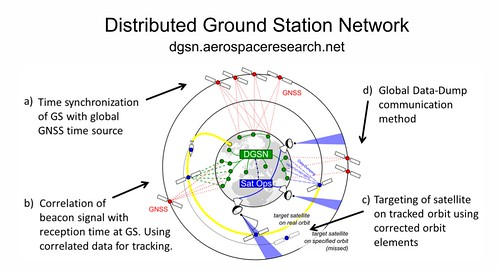 Image result for distributed ground station network