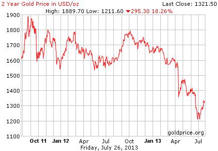 Gambar image grafik pergerakan harga emas 2 tahun terakhir per 26 Juli 2013