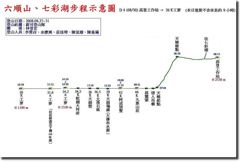 六順山、七彩湖步程示意圖(4)