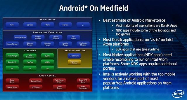 Intel Medfield Dalvik
