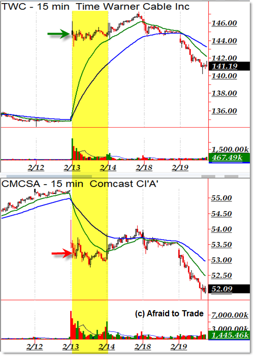Time Warner Cable TWC and Comcast CMCSA Merger Gap Intraday Trading Chart