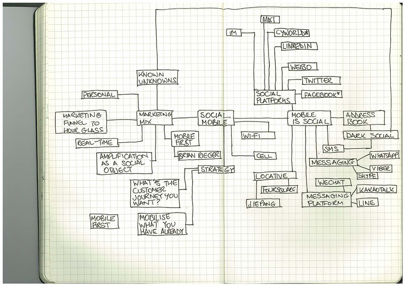 Rough scribblings thinking about a mobile social marketing presentation
