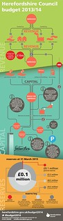Infographic explaining the relationship between capital and revenue