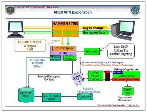 NSA Turbine Malware