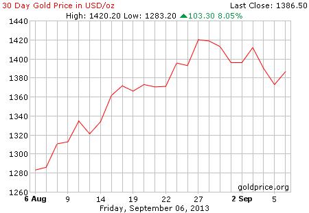 Gambar grafik chart pergerakan harga emas dunia 30 hari terakhir per 06 September 2013