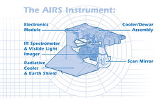 Atmospheric Infrared Sounder instrument sections