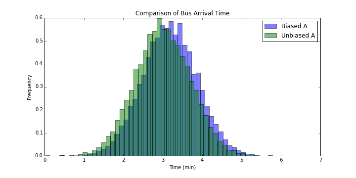 Comparison of Bus Arrival Time for Bus A