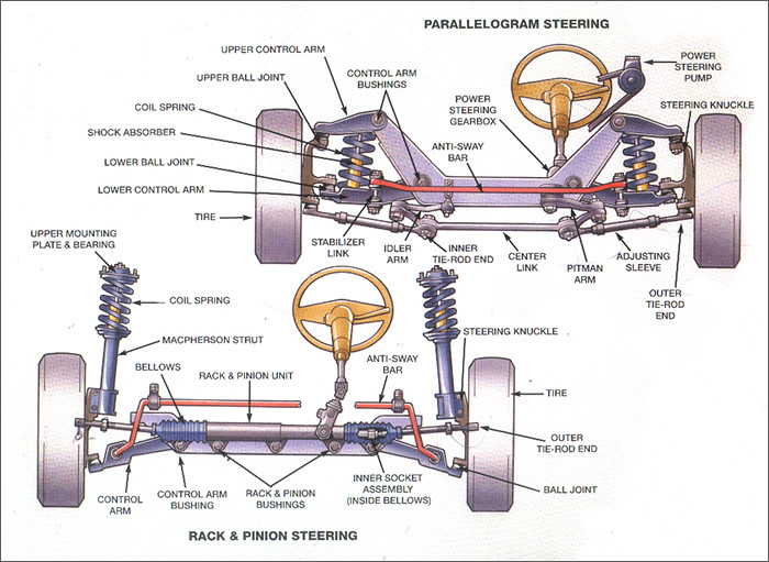 Automotive Steering and Suspension Systems