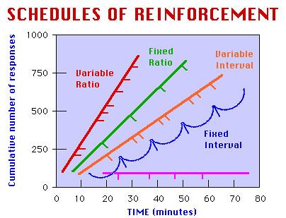FI(고정간격) < VI(변동간격) < FR(고정비율) < VR(변동비율)을 나타내는 그래프