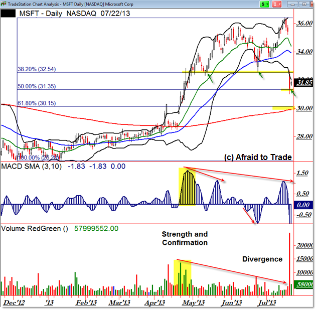 MSFT Daily Chart Gap and Trap Divergence Breakdown
