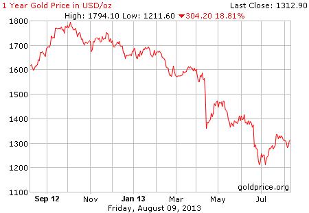 Gambar grafik image pergerakan harga emas 1 tahun terakhir per 09 Agustus 2013