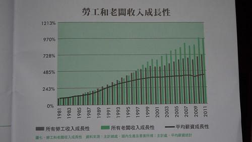 勞工和老闆收入的成長分析(翻拍自綠色公民行動聯盟簡報)