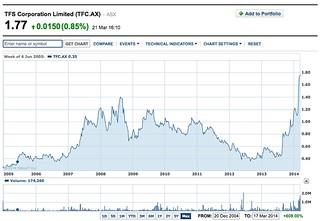 tfs finance.yahoo chart