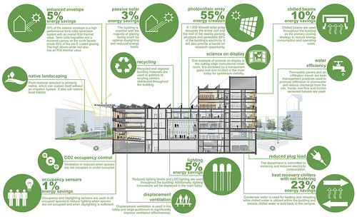 The building campaign for ece illinois for Net zero energy house
