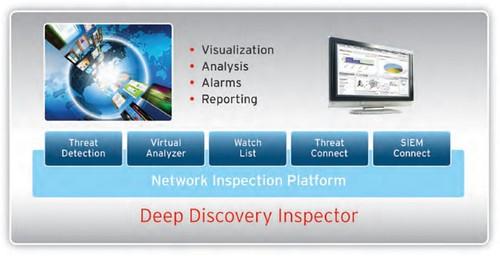 Deep Discovery Inspector