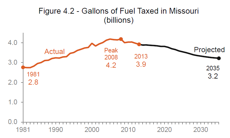Gal of Fuel Taxed in MO