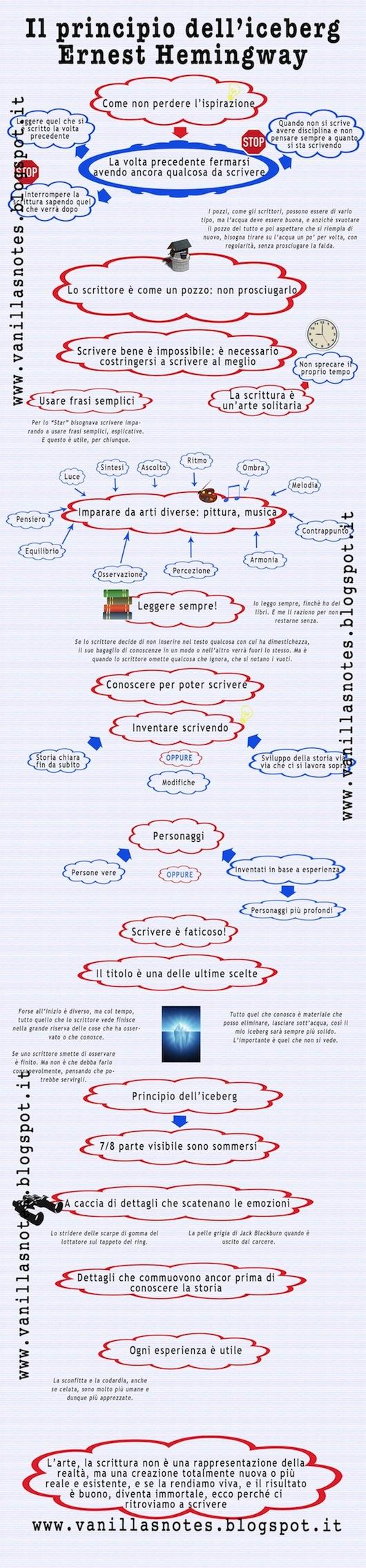 vanilla s notes ernest hemingway e il principio dell iceberg immagine dello schema riassuntivo de il principio dell iceberg di hemingway su vanillasnotes