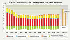 ??????? ?????????? ????? ? ???????? ? ?? ????????? ????????? / Greenhouse gas emissions and projections for Belarus