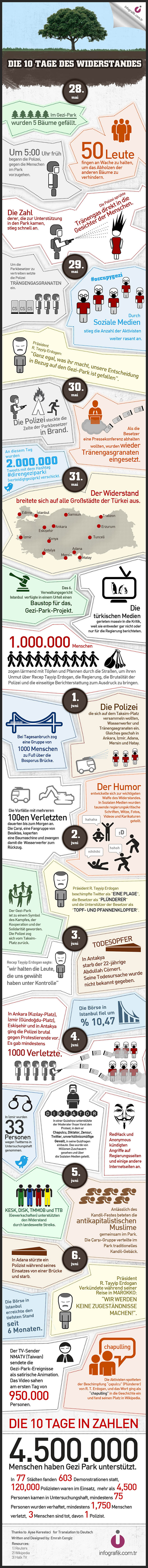 Gezi Parki infografik German