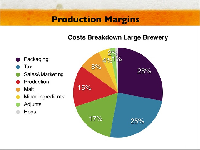 brewery-costs-breakdown