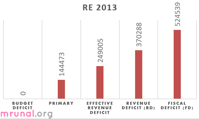 India deficits in interim budget