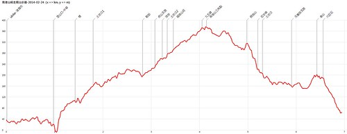 南港山縱走親山步道-2014-02-24-AltitudeChart