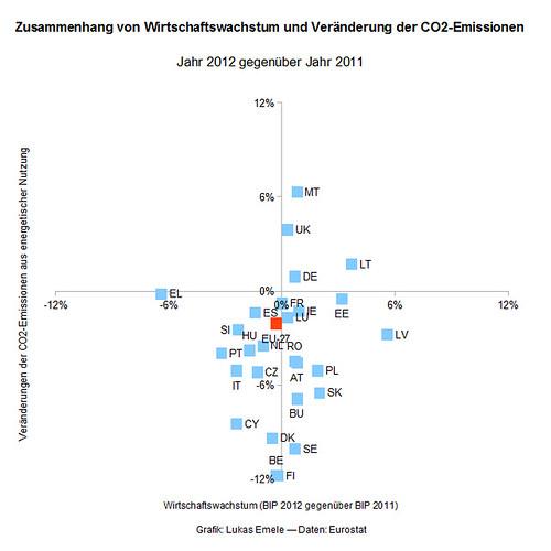 Abbildung 3: Zusammenhang von Wirtschaftswachstum und Veränderungen der CO2-Emissionen. Jahr 2012 gegenüber 2011.