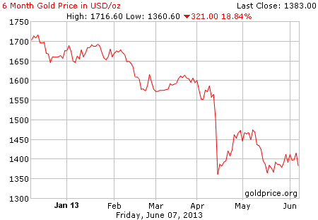 Gambar grafik chart pergerakan harga emas dunia 6 bulan terakhir per 07 Juni 2013