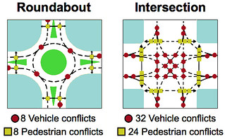 roundabout conflict points