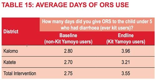 Average days of ORS use