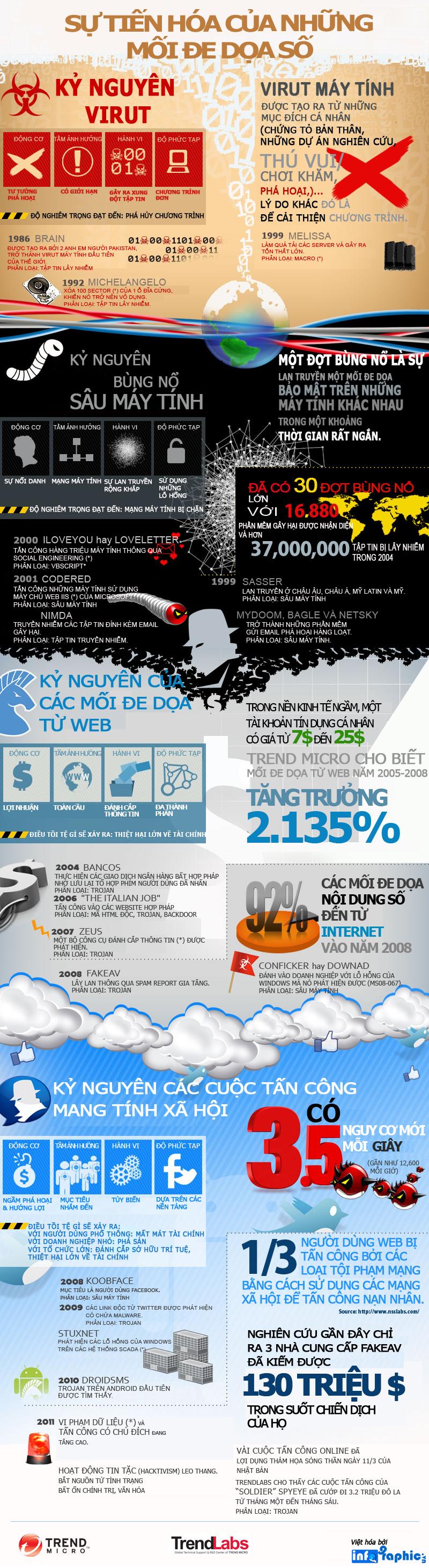 Infographic - Virut Máy Tính