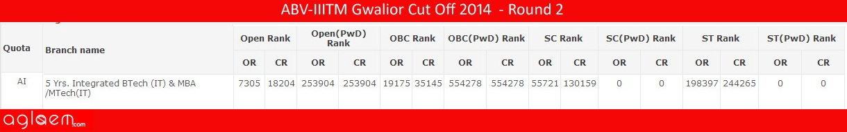ABV-IIITM Gwalior Cut Off 2014 - Atal Bihari Vajpayee Indian Institute of Information Technology and Management