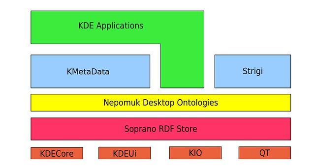 KDE's semantic desktop: Nepomuk vs  Baloo - Xmodulo