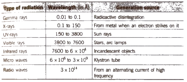 CBSE Class 11 Chemistry Notes Atomic Structure