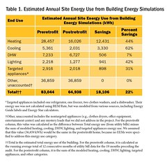Table 1. Estimated Annual Site Energy Use from Building Energy Simulations