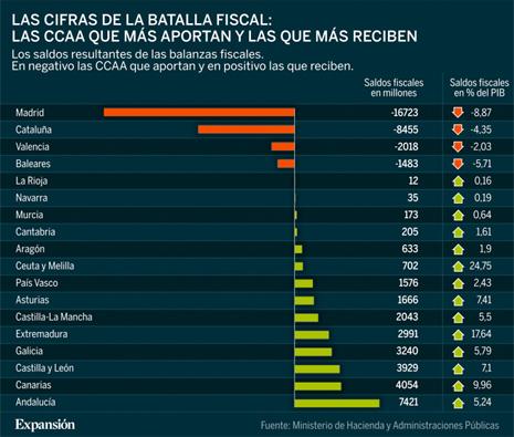 14g23 Saldos balanzas fiscales Estado CC AA 2011 Según Mº Hacienda Gráfico Expansión