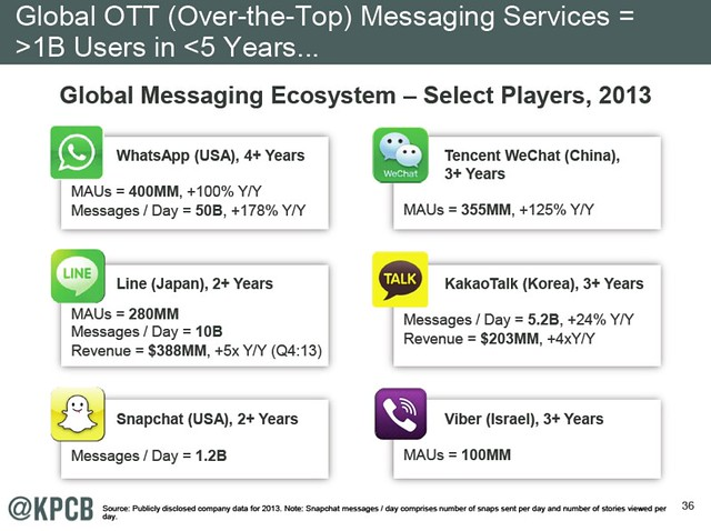 global messaging service