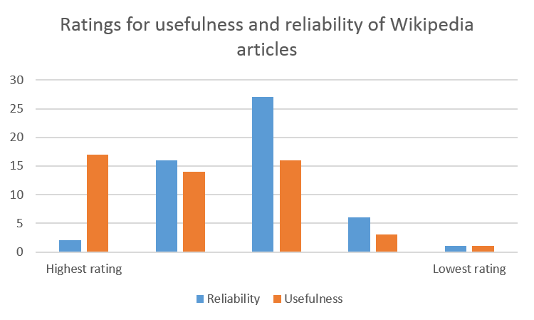 Usefulness and reliability of Wikipedia