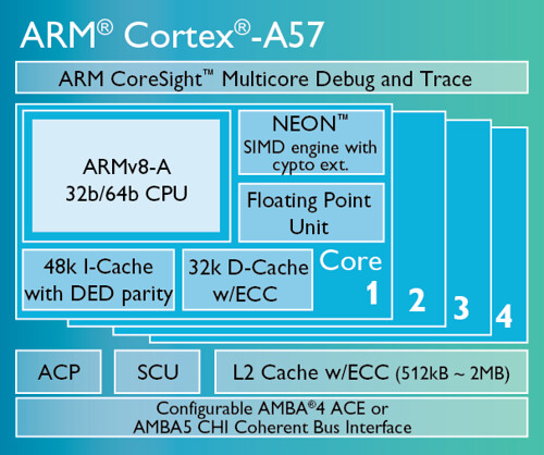 Cortex-A57-chip-diagram-LG