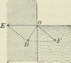 """Image from page 119 of """"Practical physics"""" (1922)"""