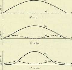 "Image from page 1226 of ""The Bell System technical journal"" (1922)"