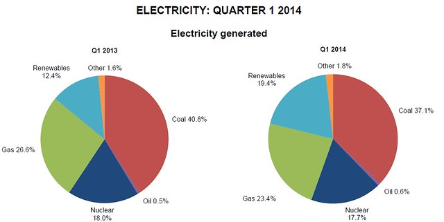 Energy Trends 2014 renewable electricity