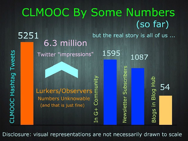 Clmooc by some numbers