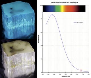 Ulexite fluorescence