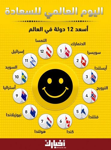 تعرف على أسعد 12 دولة في العالم