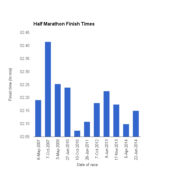 Half Marathon Finish Times as of June 2014