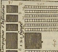 """Image from page 463 of """"L'art de fortifier, de defendre, et d'attaquer les places : suivant les methodes françoises, hollandoises, italiennes & espagnoles, le tout enrichy de figures en taille douce"""" (1677)"""